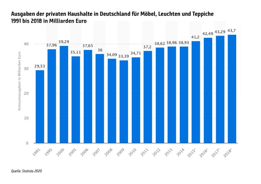 Statistics reveal a lot about the development of the furniture market. But they are not designed to figure out individual customers and how these are best served. © Destatis.de, screenshot
