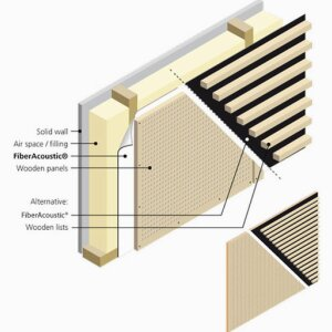 FiberAcoustic¨ - Wall panels
