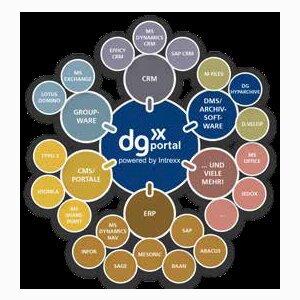 dg portal powered by Intrexx - The portal platform for modern Surfaces and workflows