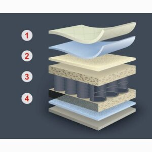 Mattress Layers Production